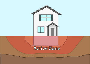Illustration of the active zone of foundation soils under and around a foundation in South Bend.
